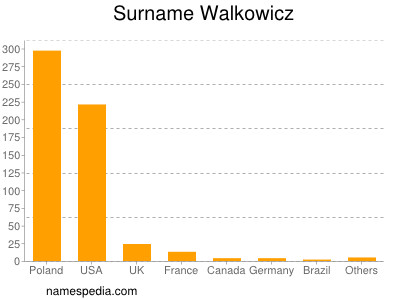 Surname Walkowicz