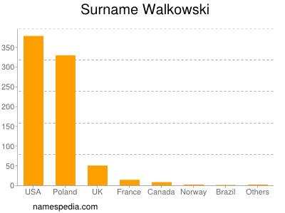 Surname Walkowski