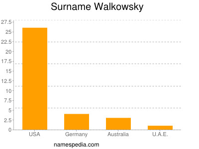 Surname Walkowsky