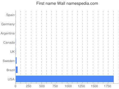 Given name Wall