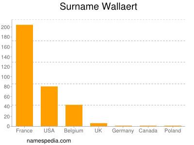 Surname Wallaert