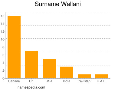 Surname Wallani
