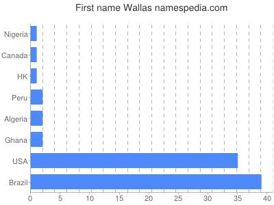 Given name Wallas