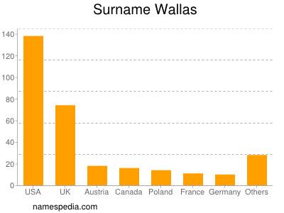 Surname Wallas