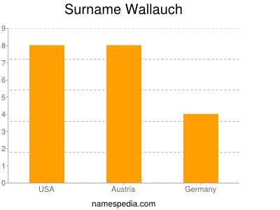 Surname Wallauch