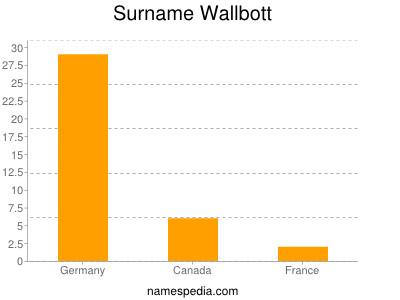 Surname Wallbott