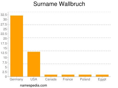 Surname Wallbruch