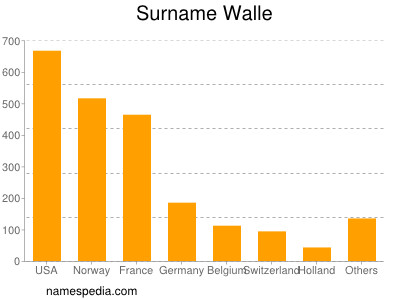 Surname Walle