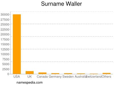 Surname Waller
