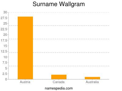 Surname Wallgram