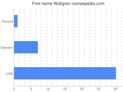 Given name Wallgren