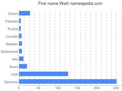 Given name Walli