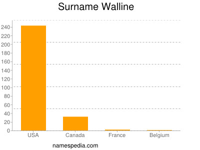 Surname Walline