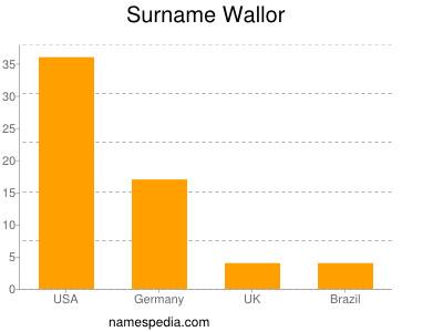 Surname Wallor