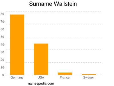 Surname Wallstein