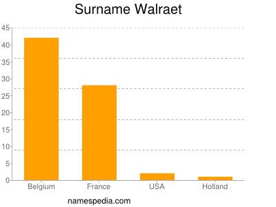 Surname Walraet