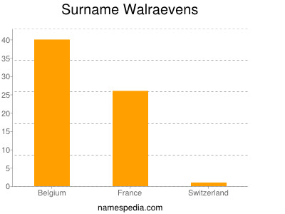 Surname Walraevens