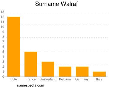 Surname Walraf