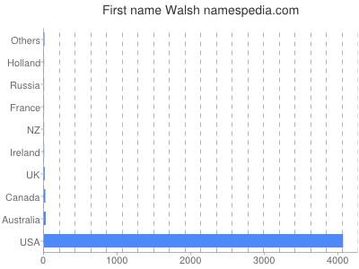 Given name Walsh