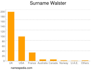 Surname Walster