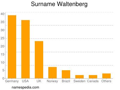 Surname Waltenberg