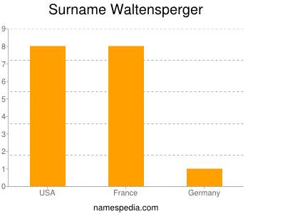 Surname Waltensperger
