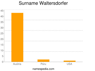 Surname Waltersdorfer