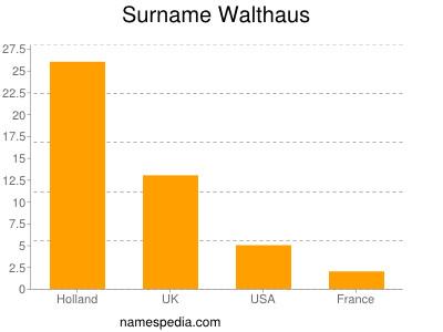 Surname Walthaus