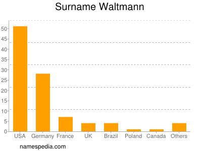 Surname Waltmann