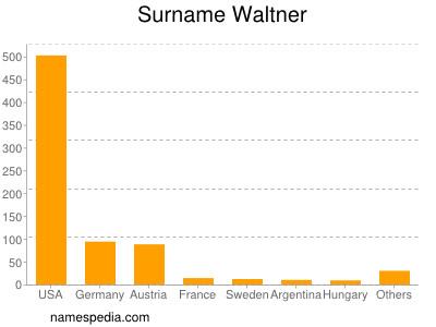 Surname Waltner