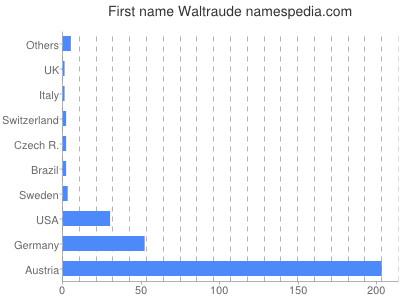 Given name Waltraude