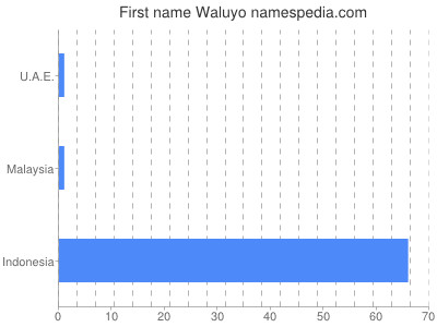 Given name Waluyo