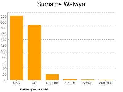 Surname Walwyn