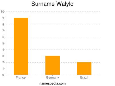 Surname Walylo