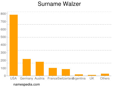 Surname Walzer