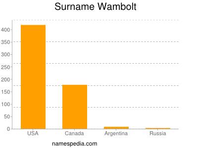 Surname Wambolt