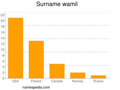 Surname Wamil