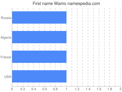 Given name Wamo