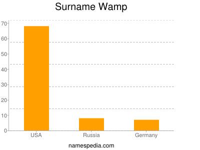 Surname Wamp