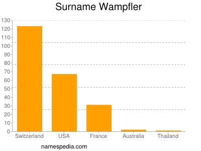 Surname Wampfler