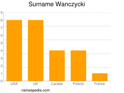 Surname Wanczycki