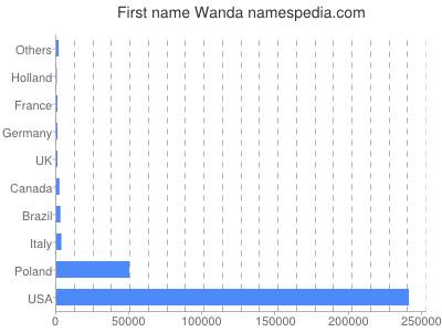 Given name Wanda