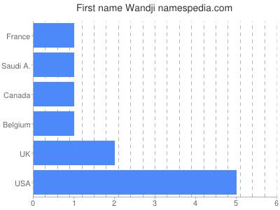Given name Wandji