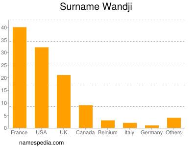 Surname Wandji