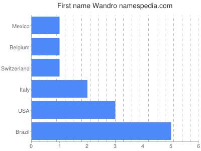 Given name Wandro