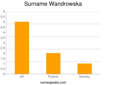 Surname Wandrowska