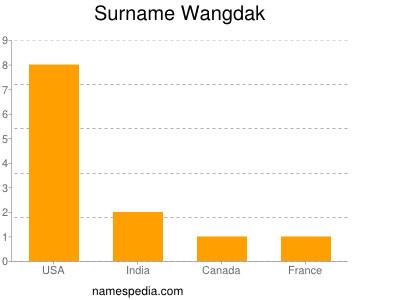 Surname Wangdak