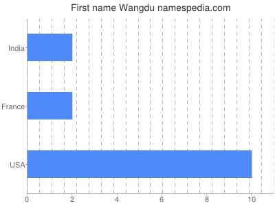 Given name Wangdu
