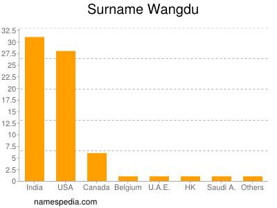 Surname Wangdu