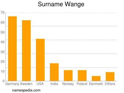Surname Wange